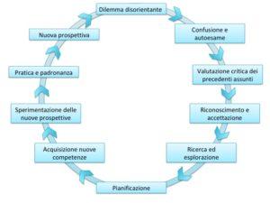 Il dilemma disorientante dell'apprendimento