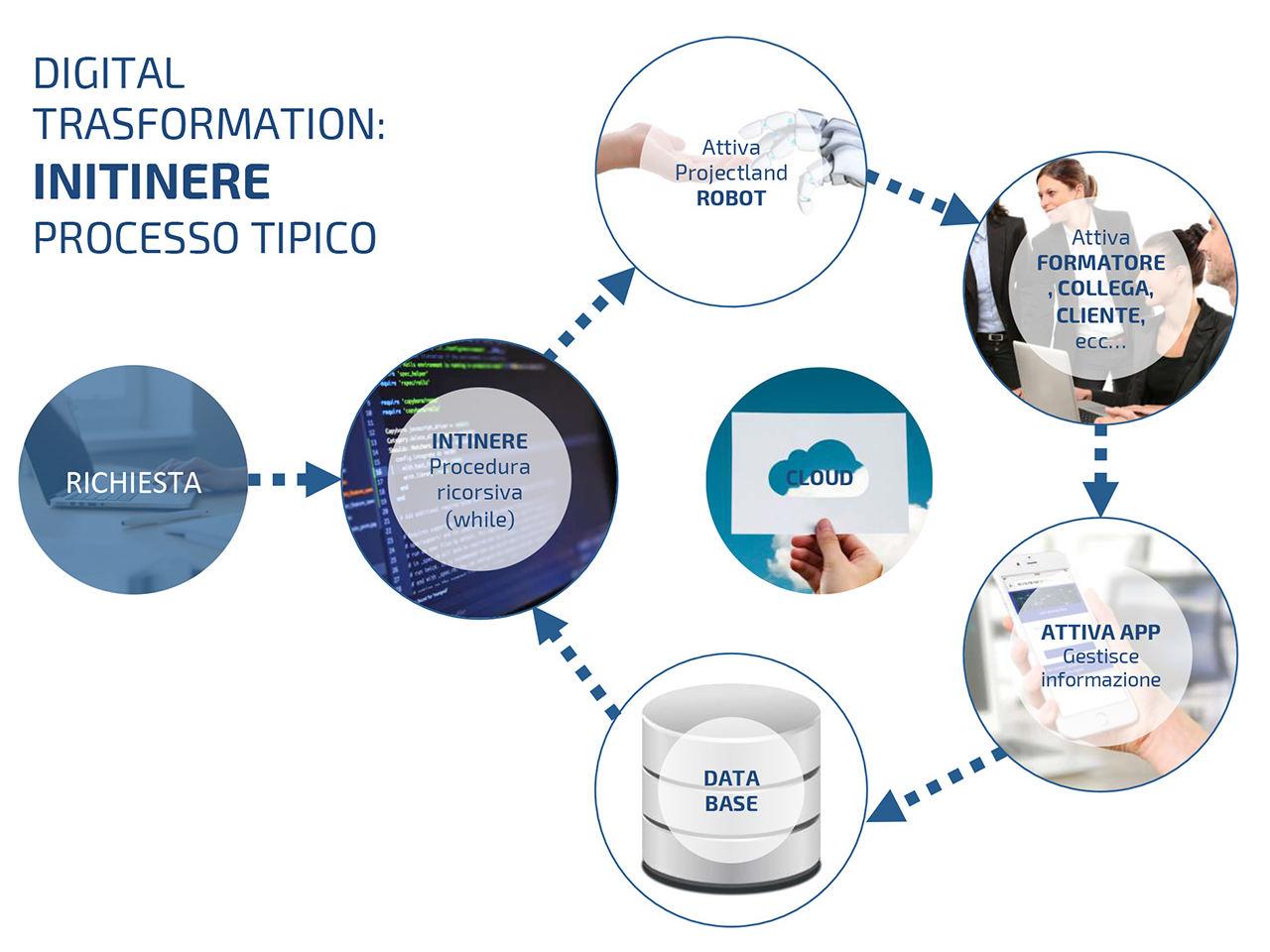 Processo Digital Transformation Initinere