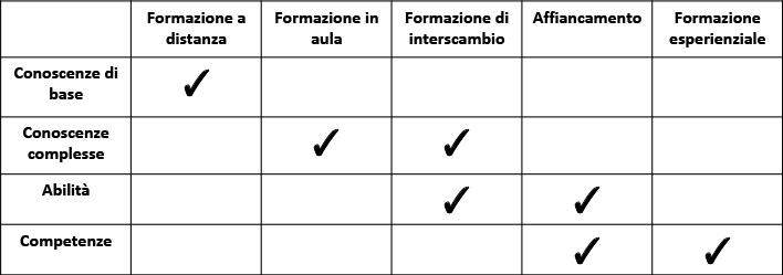 Metodologie formative in azienda